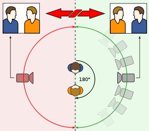 Optische- of handelingsas