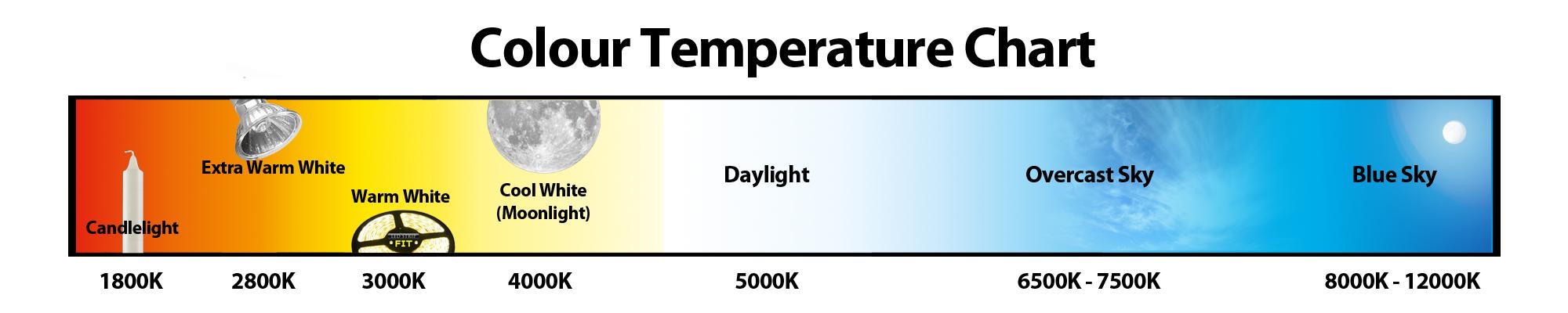 Kleurtemperatuur