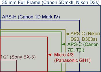 DSLR-Camera-Sensor-Sizes-