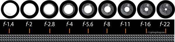 f-stop-chart-full-only-full